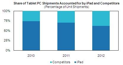 iSuppli: Apple iPad zeker marktleider tot 2013