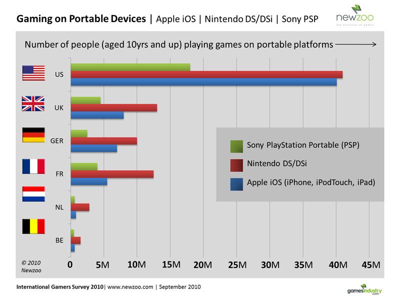 Apple iPad nadert marktaandeel Nintendo