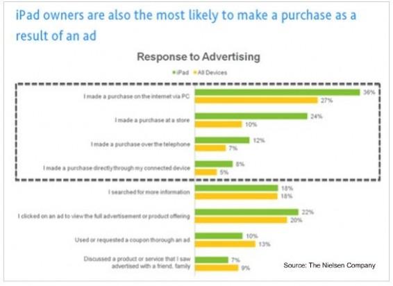 iPad bezitter perfect marketing target
