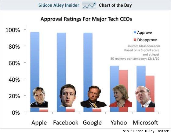 Steve Jobs meest geliefd onder personeel