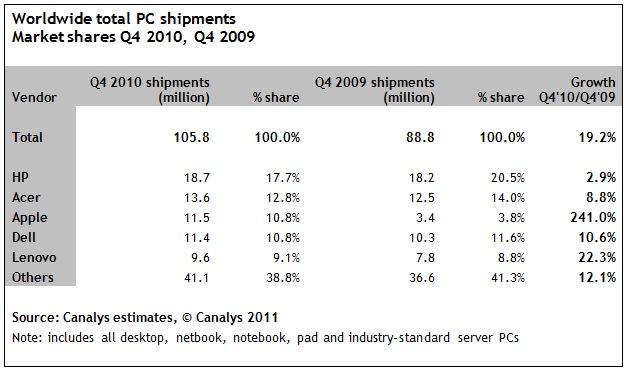 iPad maakt Apple op 2 na grootste PC maker