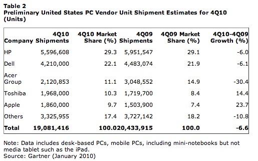 Apple neemt 9.7% van de Amerikaanse PC markt in