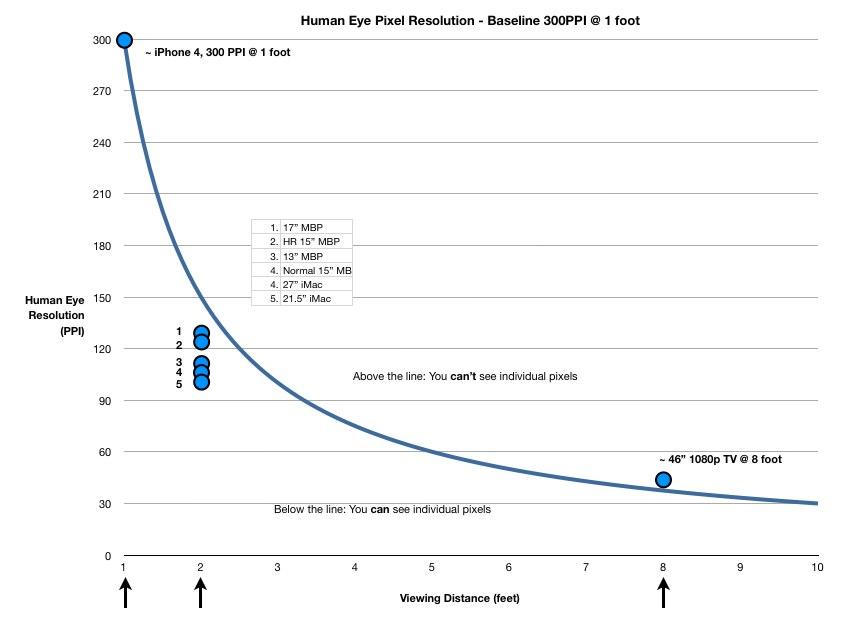 Hogere iPad resolutie niet perse noodzaak?