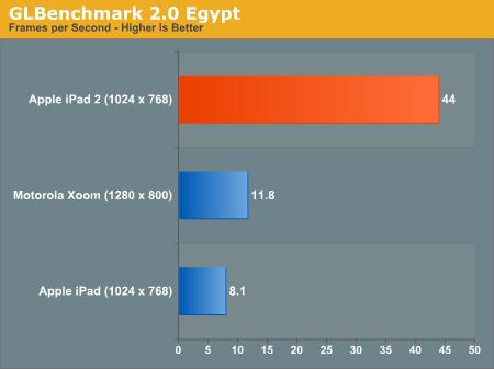 Eerste iPad 2 GPU benchmark met Motorola Xoom