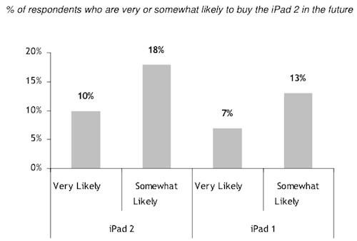 iPad 2 overtreft vraag iPad 1 met 40 procent