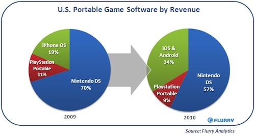 iOS games snoept marktaandeel portable gaming af