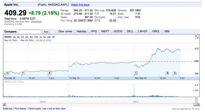 Aandeel Apple stijgt naar $410 per stuk