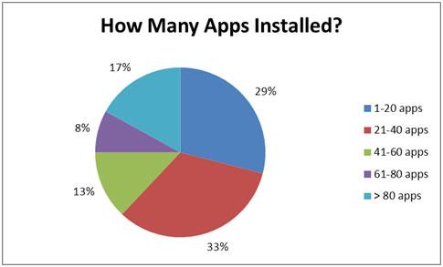 iPad-gebruikers dik tevreden
