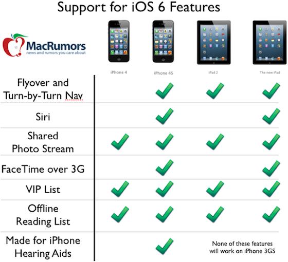 iOS 6: Welke nieuwe features werken op welke iPad