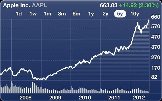 Apple 's werelds grootste beursgenoteerde bedrijf