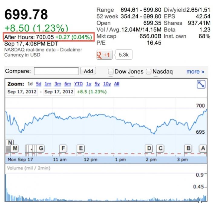 Aandeel Apple naar 700 dollar nabeurs